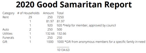 Good Samaritan Report